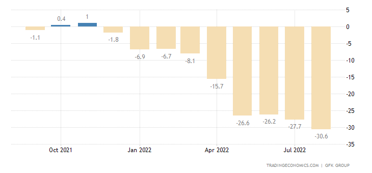Germany Consumer Confidence