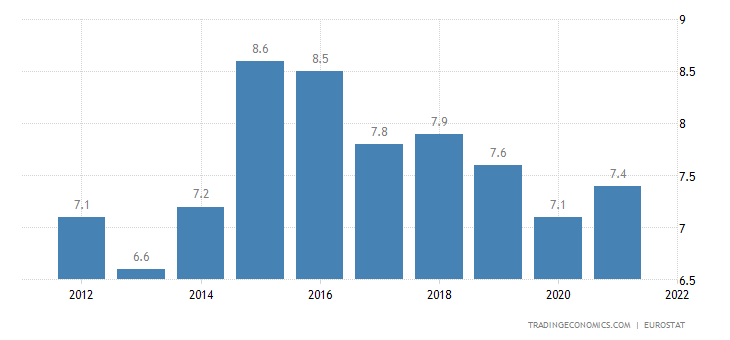 Germany Current Account to GDP