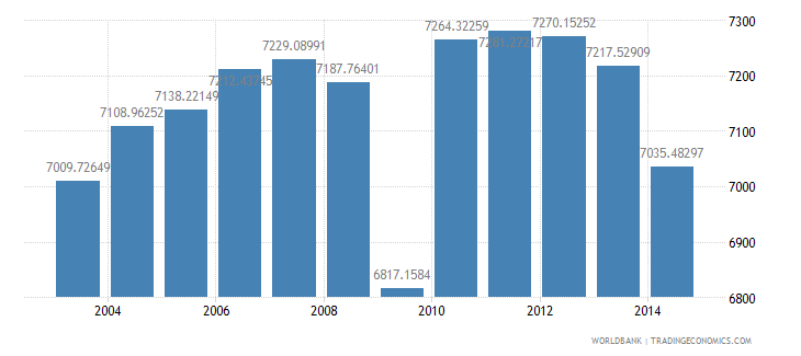 germany electric power consumption kwh per capita wb data
