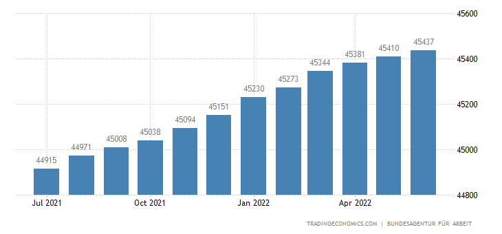 Germany Employed Persons