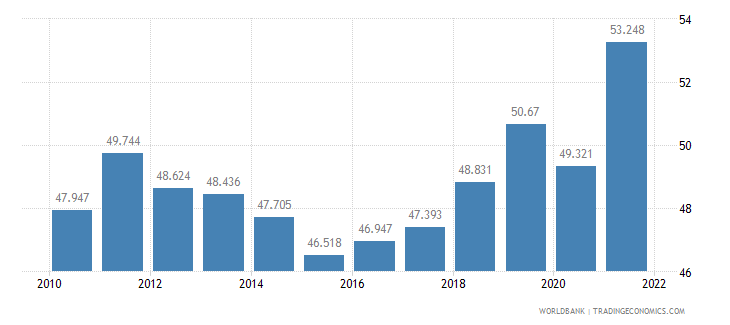 germany employment to population ratio ages 15 24 male percent wb data