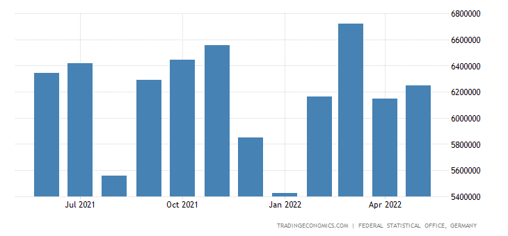 Germany Exports of Commodities and Transactions Not Class