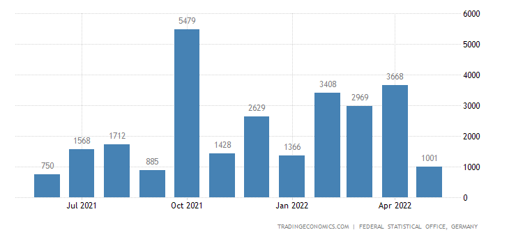 Germany Exports of Copper Rock