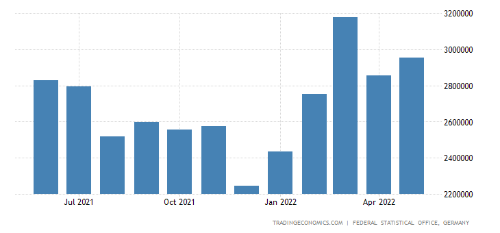 Germany Exports of Crude Materials, Inedible, Except Fuel