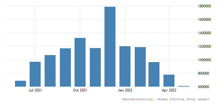 Germany Exports of Crude Petroleum & Natural Gas