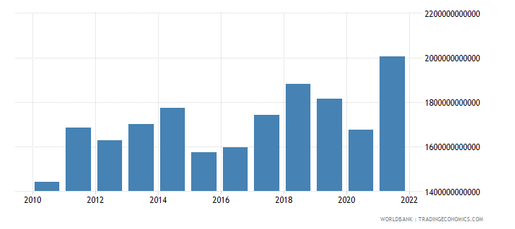 germany exports of goods and services bop us dollar wb data