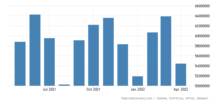 Germany Exports of Machinery and Transport Equipment (sit