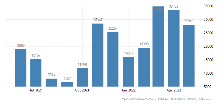 Germany Exports of Maize