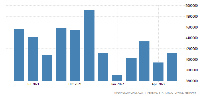 Germany Exports of Miscellaneous Manufd Articles, N.e.s.
