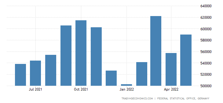 Germany Exports of Pastry