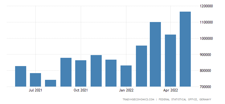 Germany Exports of Pulp & Paper
