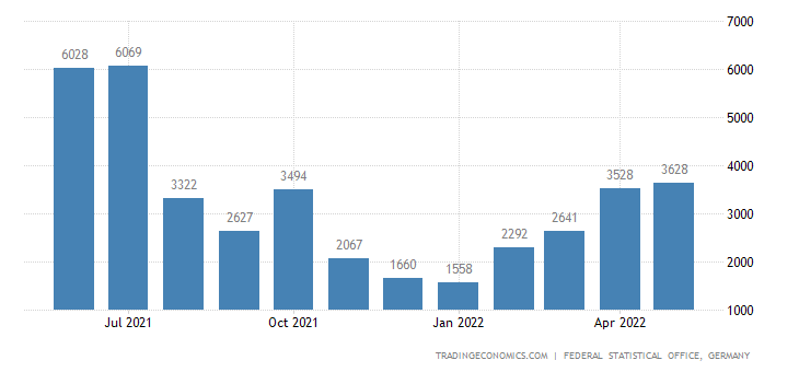 Germany Exports to Afghanistan