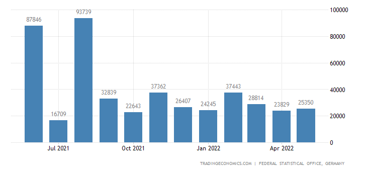 Germany Exports to Bahrain