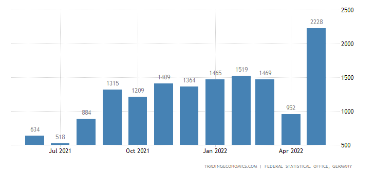 Germany Exports to Chad