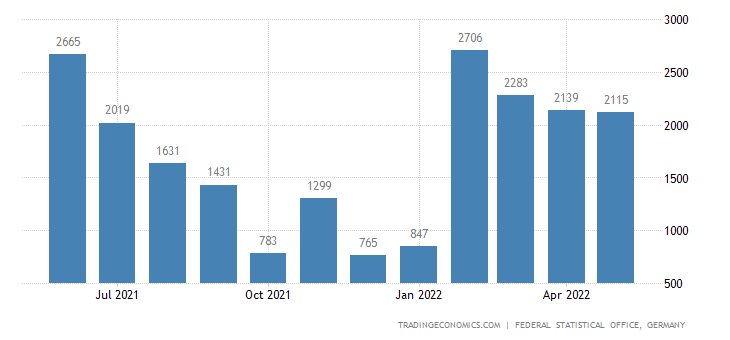 Germany Exports to Djibouti