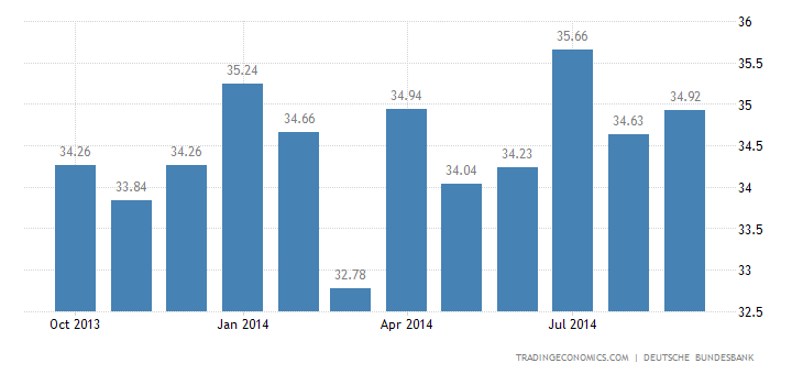 Germany Exports to Euro Area