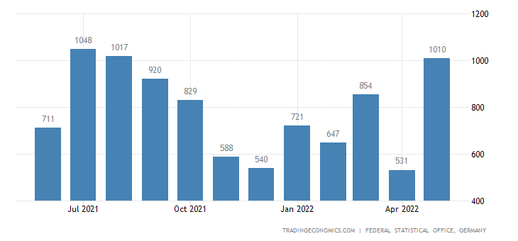 Germany Exports to Greenland
