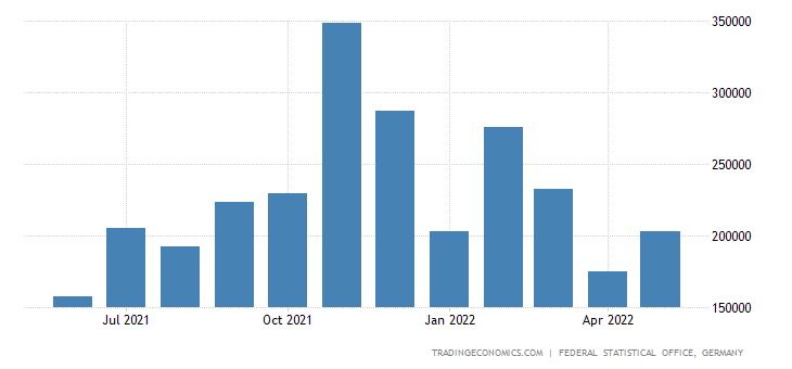 Germany Exports to Indonesia