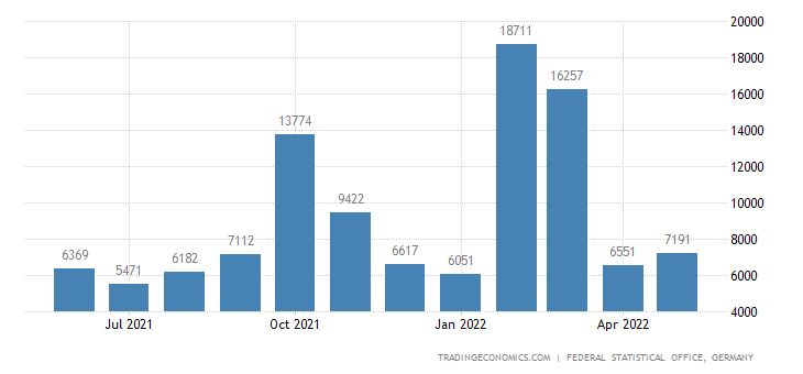 Germany Exports to Mali