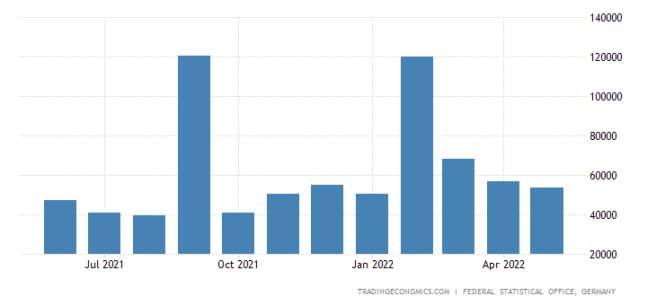 Germany Exports to Oman