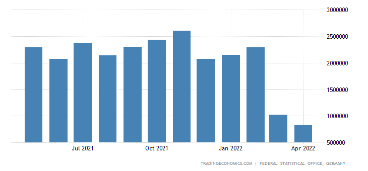 Germany Exports to Russia