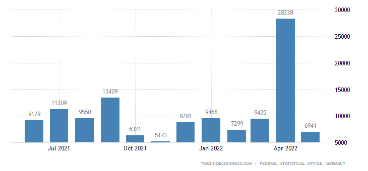 Germany Exports to Sudan