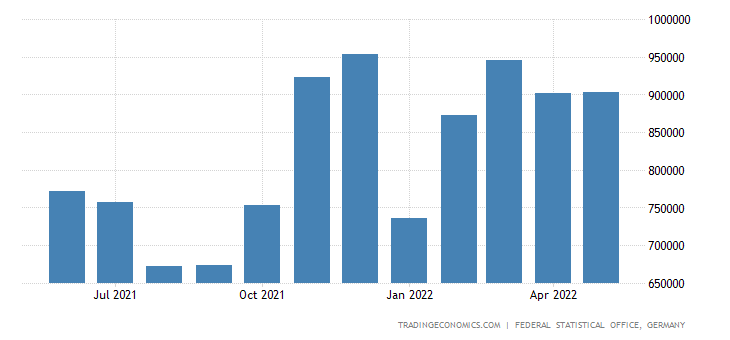 Germany Exports to Taiwan