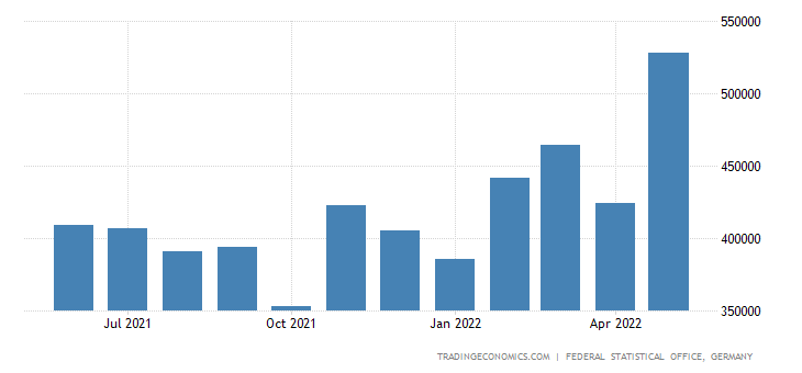 Germany Exports to Thailand