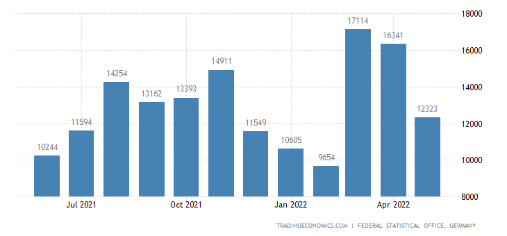 Germany Exports to United Republic of Tanzania