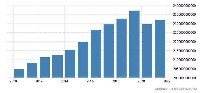 germany final consumption expenditure constant lcu wb data
