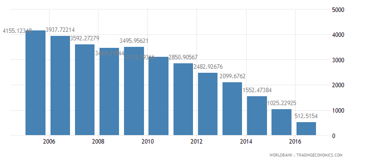 germany final consumption expenditure etc percent of gdp wb data