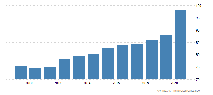 germany financial system deposits to gdp percent wb data