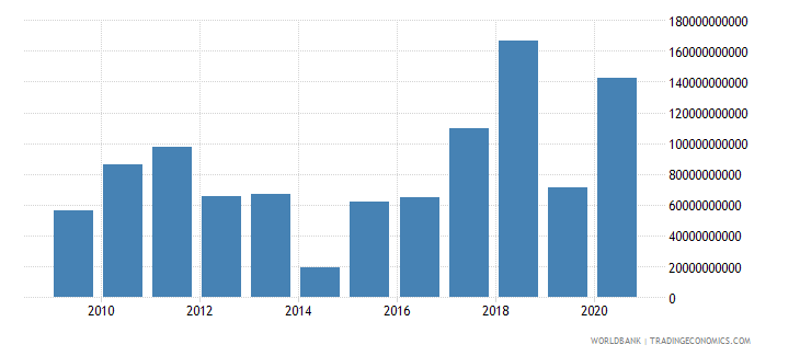 germany foreign direct investment net inflows bop us dollar wb data