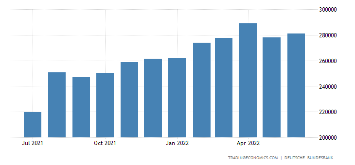 Germany forex reserves