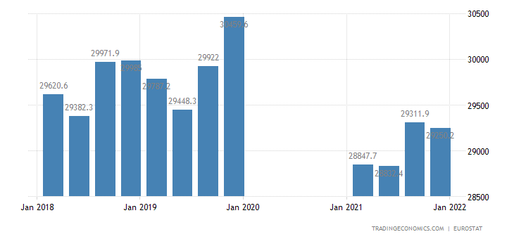 Germany Full Time Employment