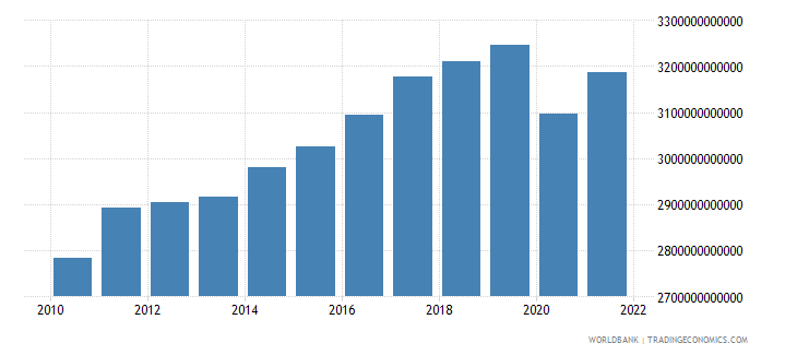 germany gdp constant lcu wb data