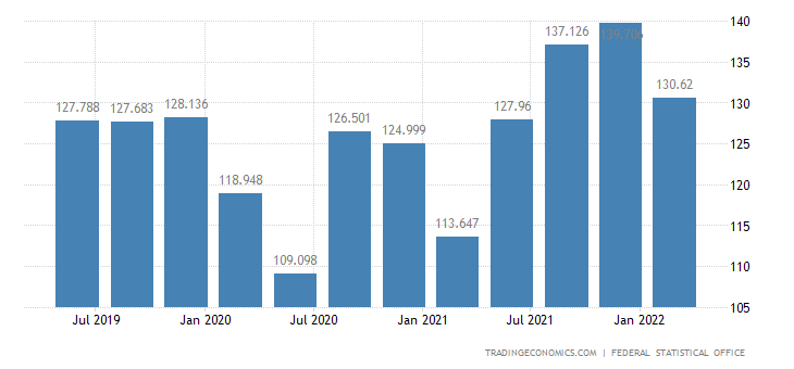 Germany GDP From Services