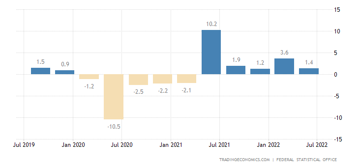 Germany GDP Annual Growth Rate