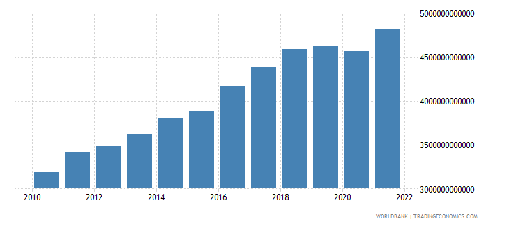 germany gdp ppp us dollar wb data