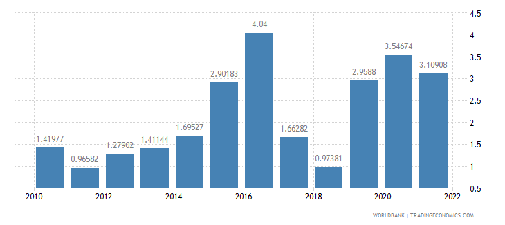 germany general government final consumption expenditure annual percent growth wb data