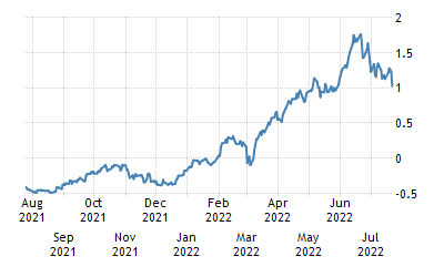 One-Year Chart for Germany 10 Year