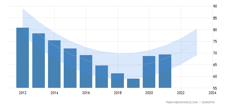 Government Debt to GDP Germany-government-debt-to-gdp-forecast