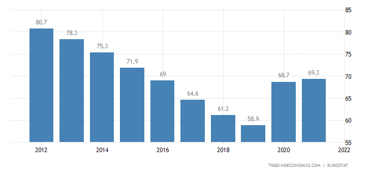 Germany Government Debt to GDP