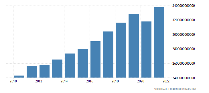 germany gross national expenditure current lcu wb data