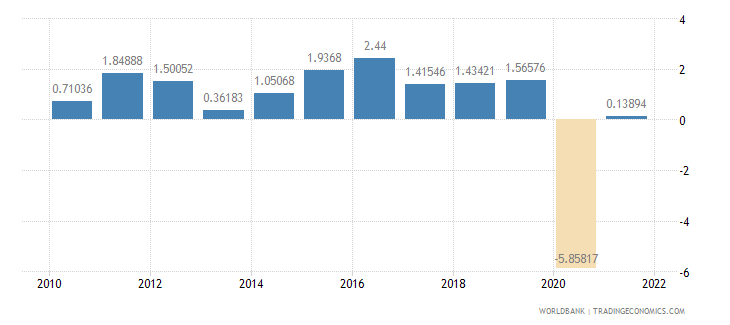 germany household final consumption expenditure annual percent growth wb data