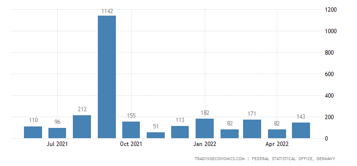 Germany Imports from Angola