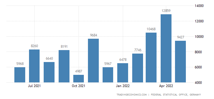 Germany Imports from Cameroon