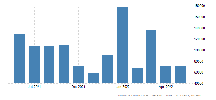 Germany Imports from Chile