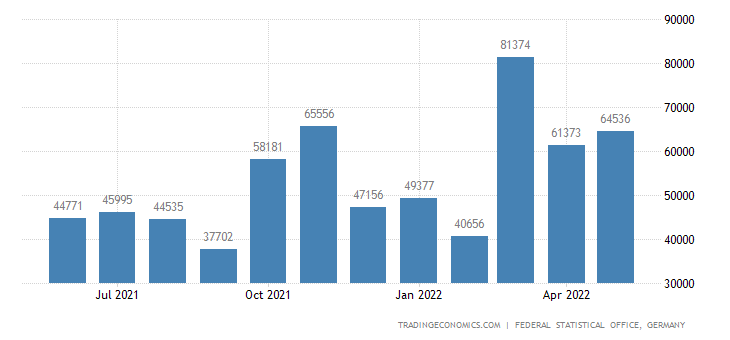Germany Imports from Costa Rica