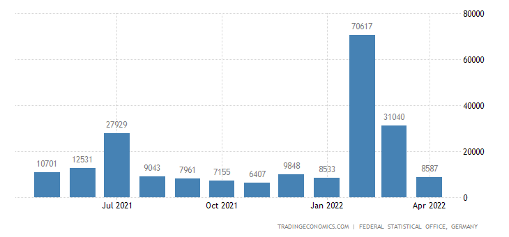 Germany Imports from Cyprus